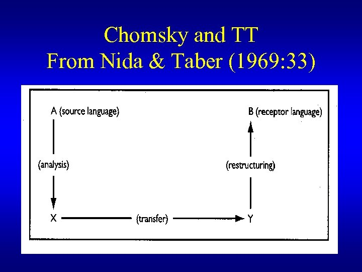 Chomsky and TT From Nida & Taber (1969: 33)