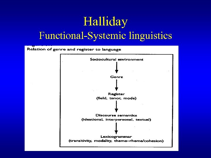 Halliday Functional-Systemic linguistics