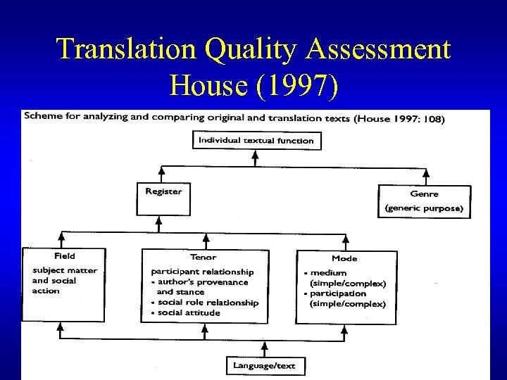Translation Quality Assessment House (1997)