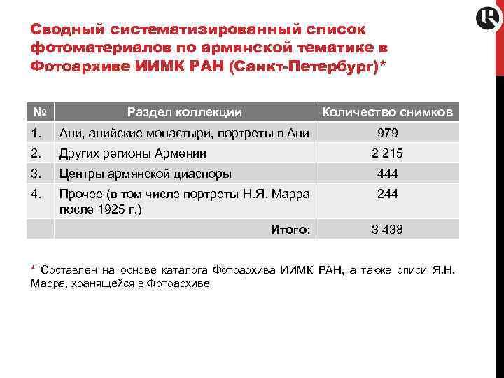 Сводный систематизированный список фотоматериалов по армянской тематике в Фотоархиве ИИМК РАН (Санкт-Петербург)* № Раздел