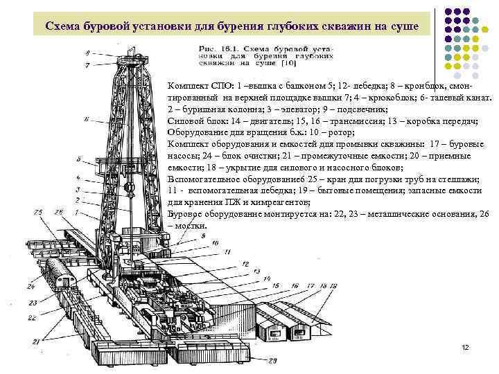 Технологическая схема бурения нефтяных и газовых скважин