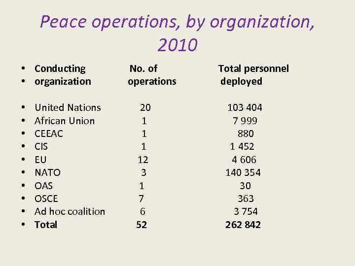 Peace operations, by organization, 2010 • Conducting • organization • • • No. of