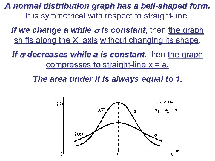 A normal distribution graph has a bell-shaped form. It is symmetrical with respect to