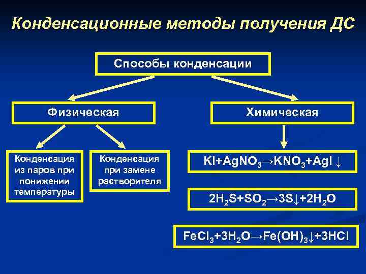 Конденсационные методы получения ДС Cпособы конденсации Физическая Конденсация из паров при понижении температуры Конденсация