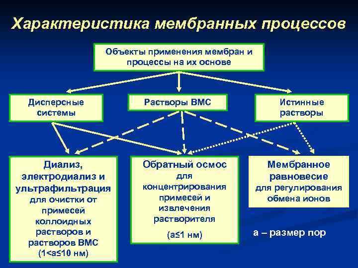 Характеристика мембранных процессов Объекты применения мембран и процессы на их основе Дисперсные системы Диализ,