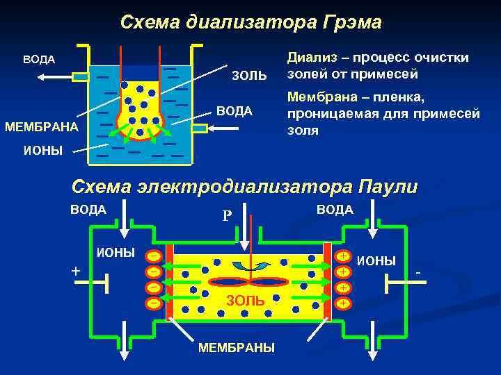 Схема диализатора Грэма ВОДА ЗОЛЬ ВОДА МЕМБРАНА Диализ – процесс очистки золей от примесей