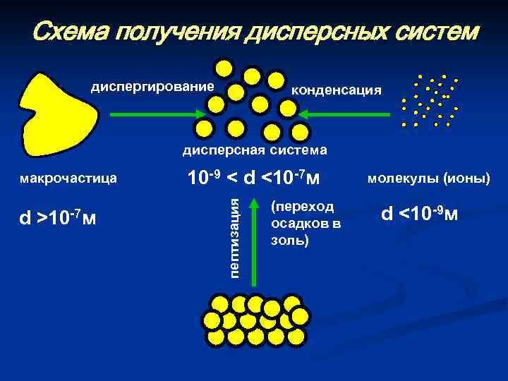 Схема получения дисперсных систем диспергирование конденсация дисперсная система d >10 -7 м 10 -9