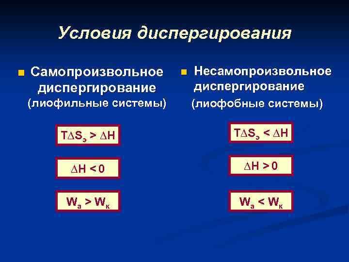 Условия диспергирования n Самопроизвольное диспергирование (лиофильные системы) n Несамопроизвольное диспергирование (лиофобные системы) T∆Sэ >
