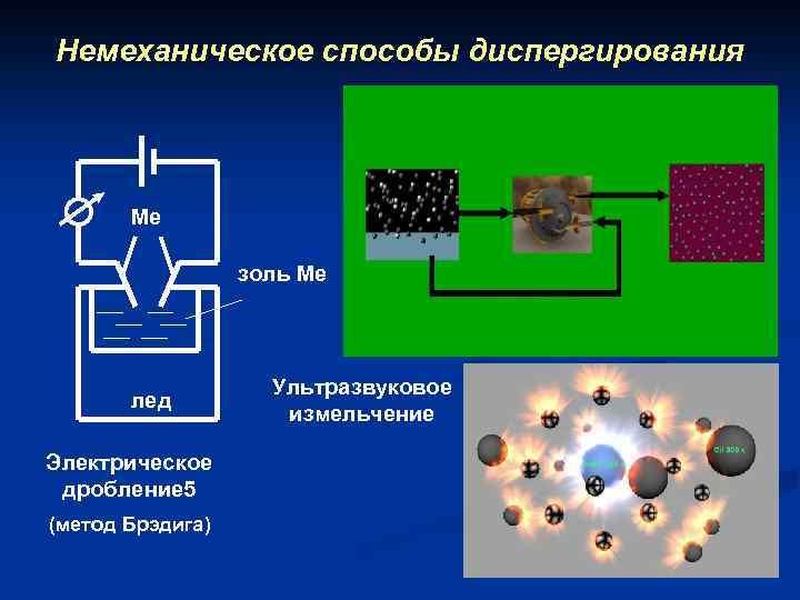 Немеханическое способы диспергирования Ме золь Ме лед Электрическое дробление 5 (метод Брэдига) Ультразвуковое измельчение