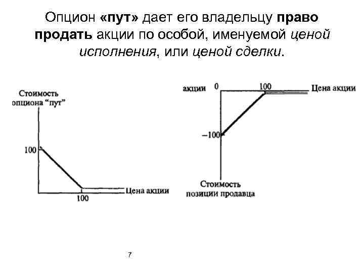 Опцион Продавца Опцион Пут