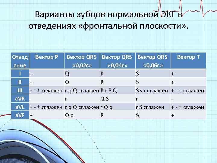 Варианты зубцов нормальной ЭКГ в отведениях «фронтальной плоскости» . Отвед Вектор Р ение I
