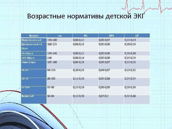 Возрастные нормативы детской ЭКГ Возраст чсс PQ QRS QT Недоношенный 150 -180 0, 08