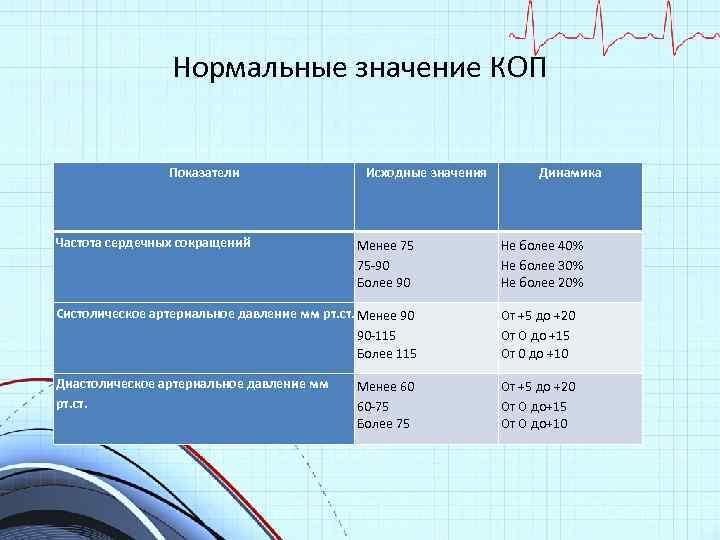Нормальные значение КОП Показатели Частота сердечных сокращений Исходные значения Менее 75 75 -90 Более
