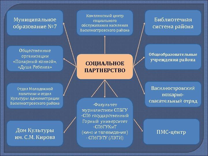 Муниципальное образование № 7 Общественные организации «Полярный конвой» , «Душа Ребенка» Отдел Молодежной политики