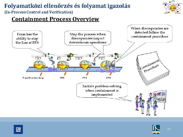 Folyamatközi ellenőrzés és folyamat igazolás (In-Process Control and Verification) Containment Process Overview 17