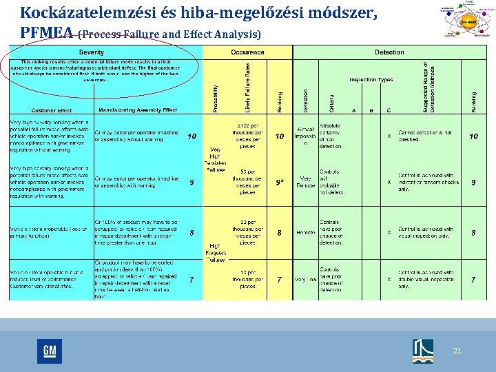 Kockázatelemzési és hiba-megelőzési módszer, PFMEA (Process Failure and Effect Analysis) 21