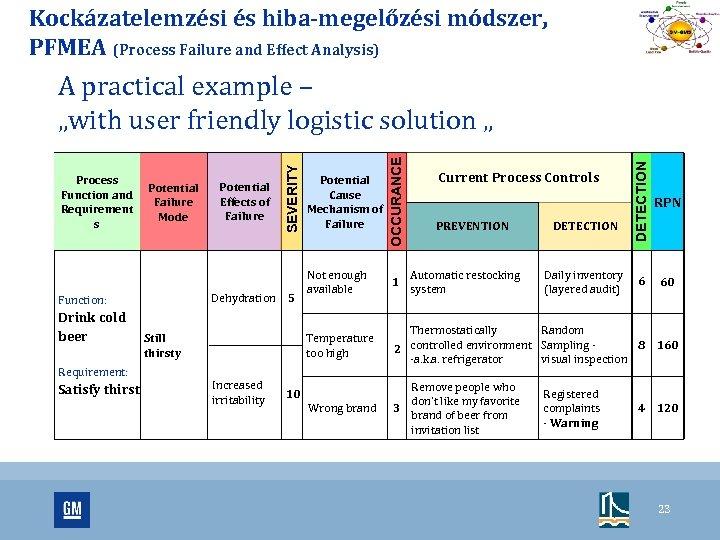 Kockázatelemzési és hiba-megelőzési módszer, PFMEA (Process Failure and Effect Analysis) Requirement: Satisfy thirst Potential