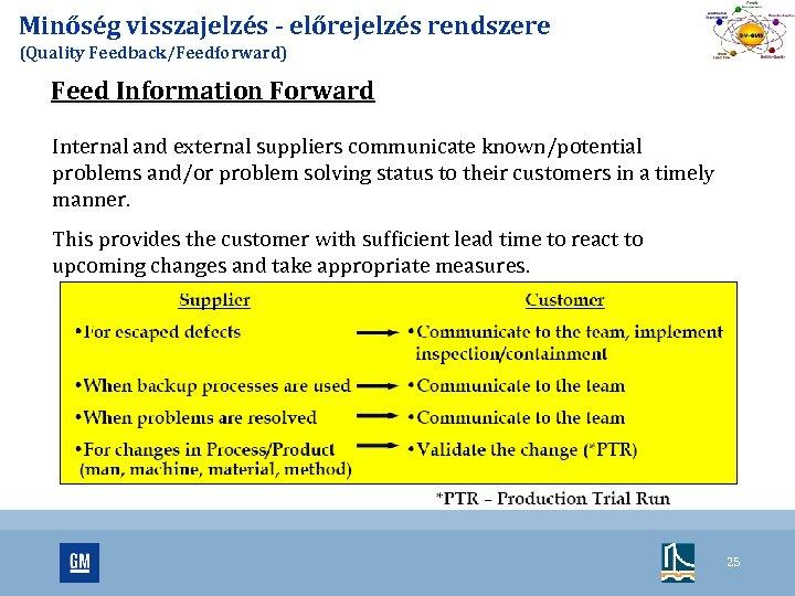 Minőség visszajelzés - előrejelzés rendszere (Quality Feedback/Feedforward) Feed Information Forward Internal and external suppliers