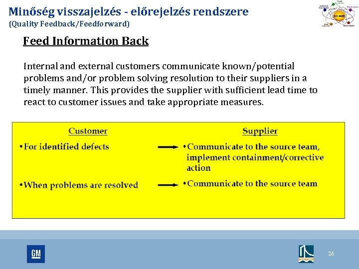 Minőség visszajelzés - előrejelzés rendszere (Quality Feedback/Feedforward) Feed Information Back Internal and external customers