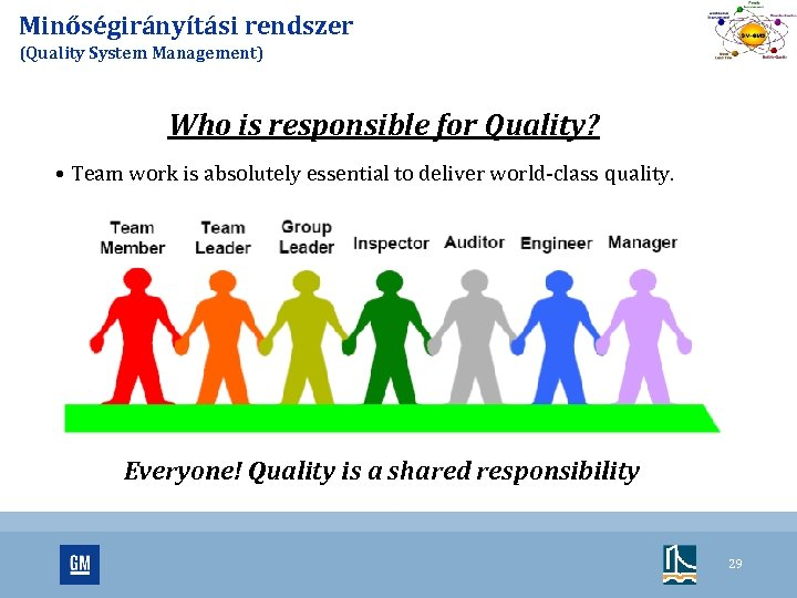 Minőségirányítási rendszer (Quality System Management) Who is responsible for Quality? • Team work is