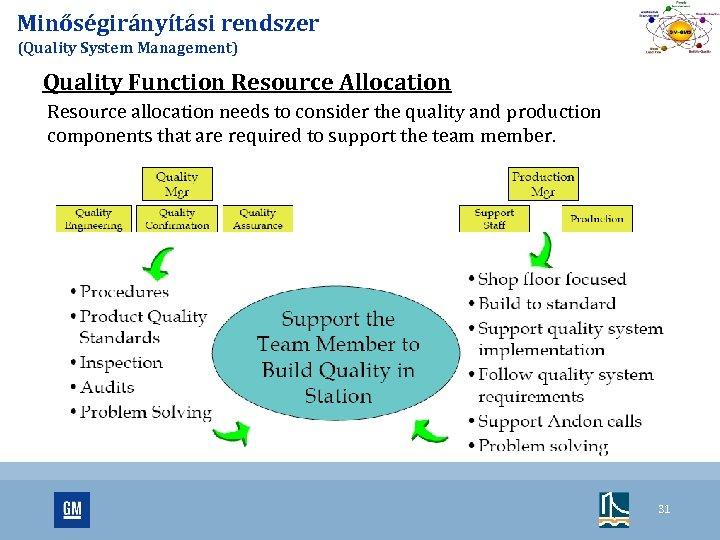Minőségirányítási rendszer (Quality System Management) Quality Function Resource Allocation Resource allocation needs to consider