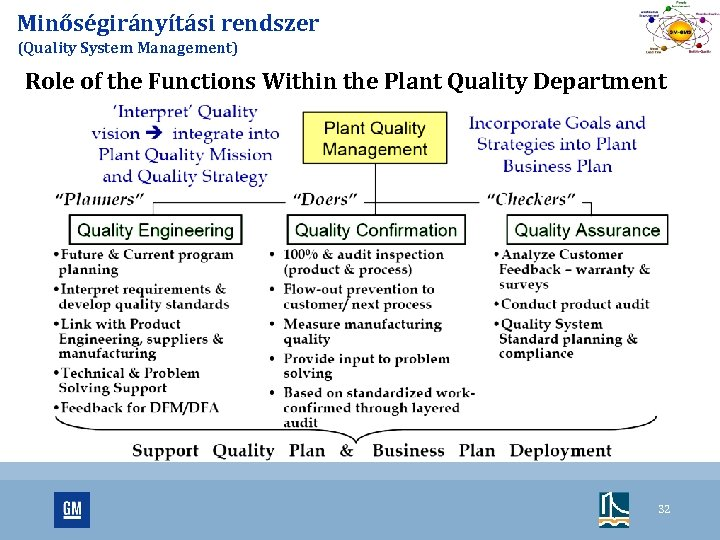 Minőségirányítási rendszer (Quality System Management) Role of the Functions Within the Plant Quality Department