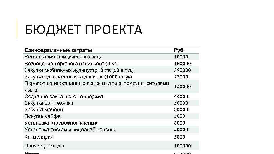 БЮДЖЕТ ПРОЕКТА Единовременные затраты Регистрация юридического лица Возведение торгового павильона (8 м²) Закупка мобильных