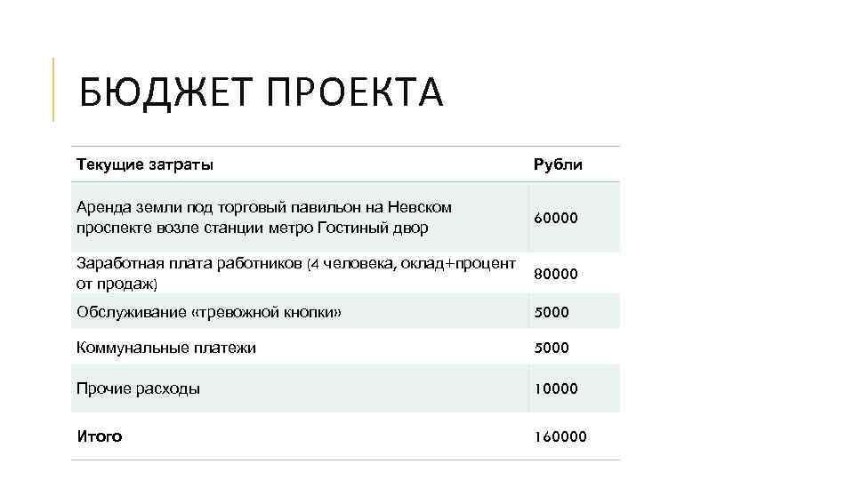 БЮДЖЕТ ПРОЕКТА Текущие затраты Рубли Аренда земли под торговый павильон на Невском проспекте возле