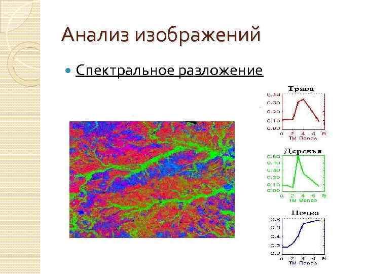 Анализ изображений Спектральное разложение