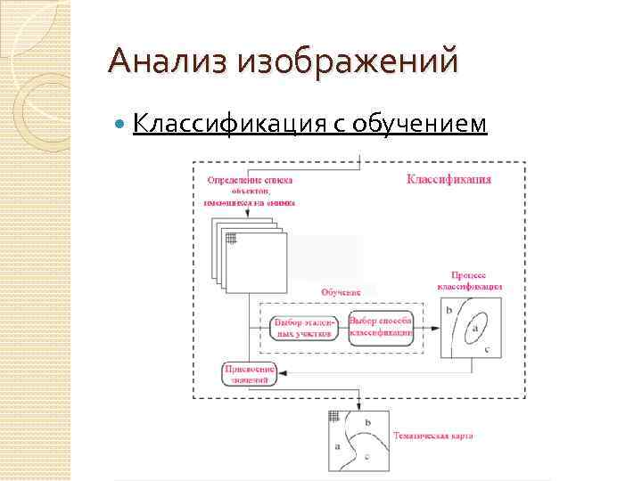 Анализ изображений Классификация с обучением