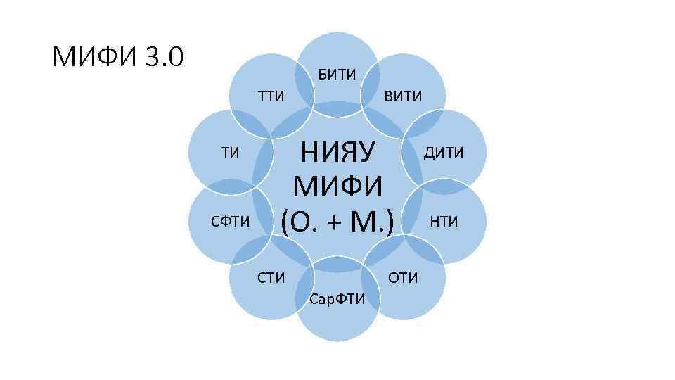 МИФИ 3. 0 БИТИ ТИ СФТИ ВИТИ НИЯУ МИФИ (О. + М. ) СТИ