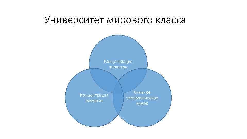 Университет мирового класса Концентрация талантов Концентрация ресурсов Сильное управленческое ядеро
