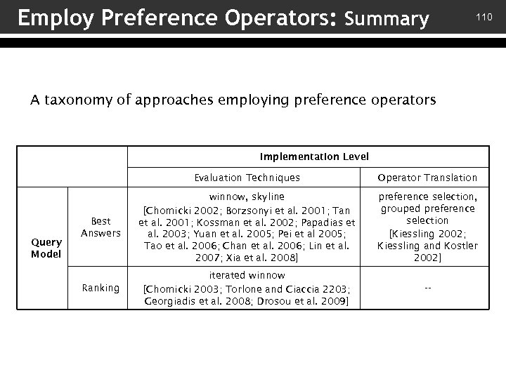 Employ Preference Operators: Summary 110 A taxonomy of approaches employing preference operators Implementation Level