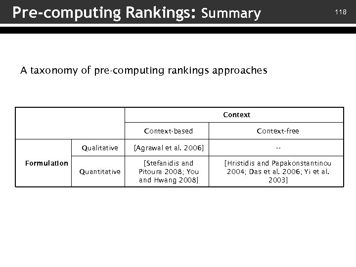 Pre-computing Rankings: Summary 118 A taxonomy of pre-computing rankings approaches Context-based Context-free Qualitative [Agrawal