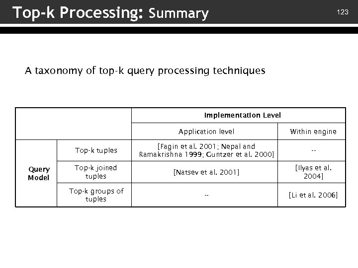 Top-k Processing: Summary 123 A taxonomy of top-k query processing techniques Implementation Level Application