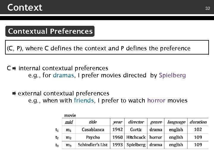 Contextual Preferences (C, P), where C defines the context and P defines the preference