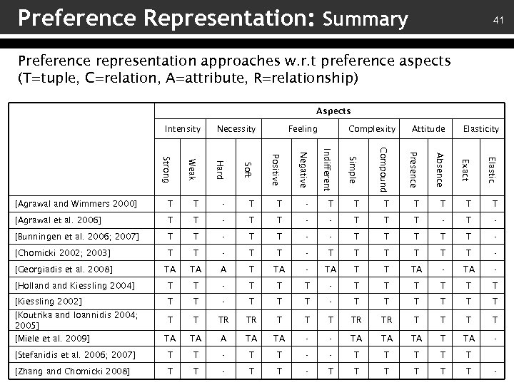 Preference Representation: Summary 41 Preference representation approaches w. r. t preference aspects (T=tuple, C=relation,
