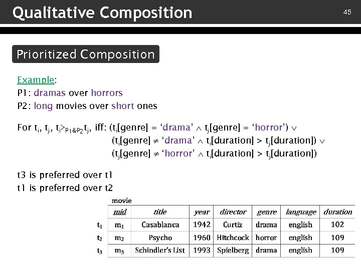 Qualitative Composition Prioritized Composition Example: P 1: dramas over horrors P 2: long movies