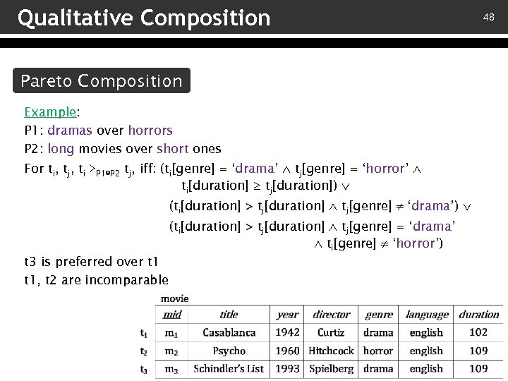 Qualitative Composition Pareto Composition Example: P 1: dramas over horrors P 2: long movies