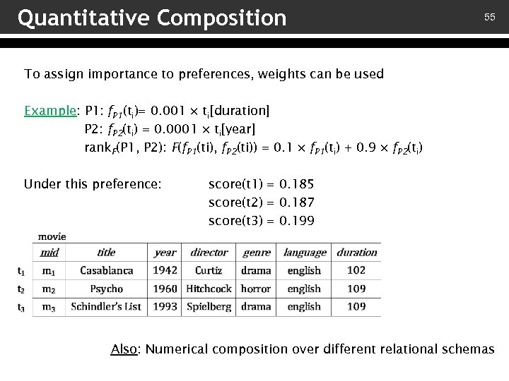 Quantitative Composition 55 To assign importance to preferences, weights can be used Example: P