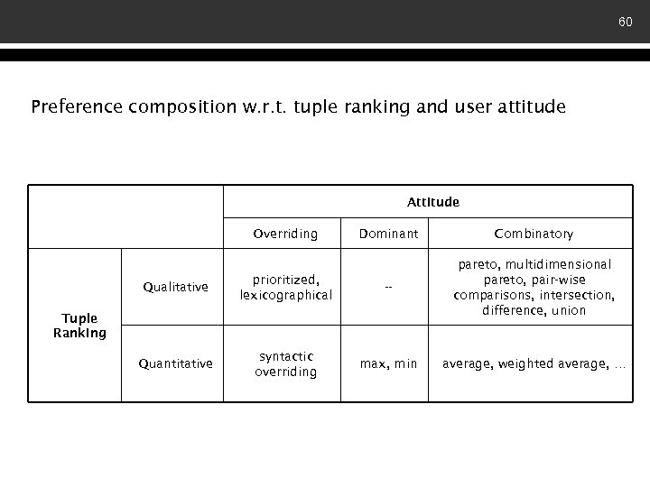 60 Preference composition w. r. t. tuple ranking and user attitude Attitude Overriding Dominant