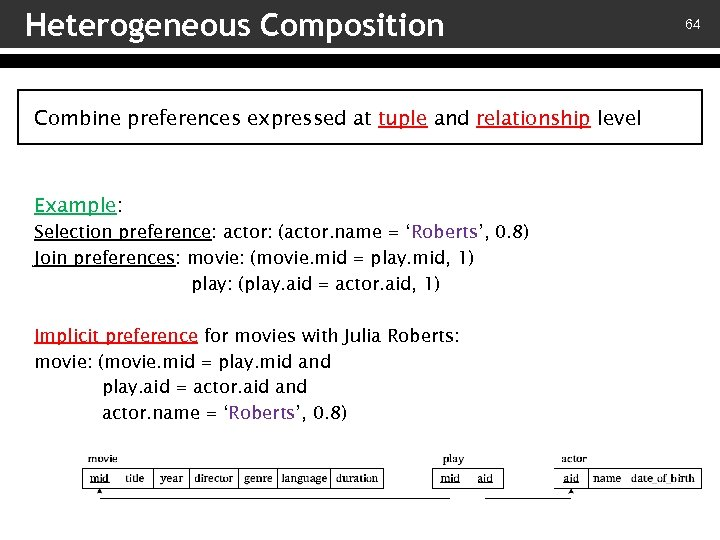 Heterogeneous Composition Combine preferences expressed at tuple and relationship level Example: Selection preference: actor: