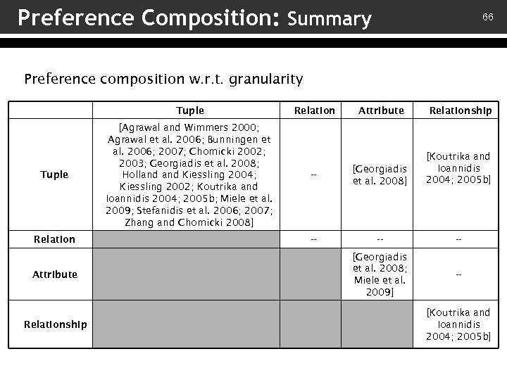 Preference Composition: Summary 66 Preference composition w. r. t. granularity Tuple Relation Attribute Relationship