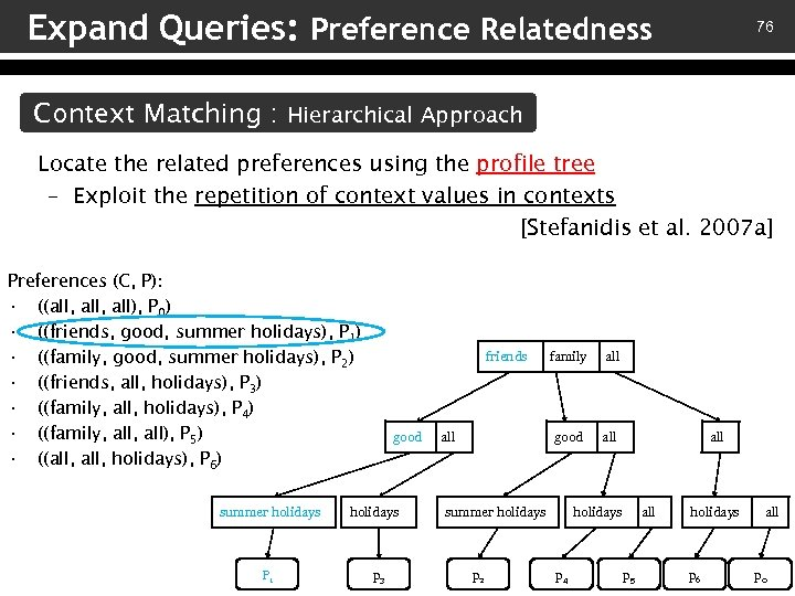 Expand Queries: Preference Relatedness 76 Context Matching : Hierarchical Approach Locate the related preferences