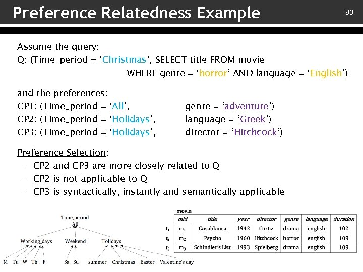Preference Relatedness Example 83 Assume the query: Q: (Time_period = 'Christmas', SELECT title FROM