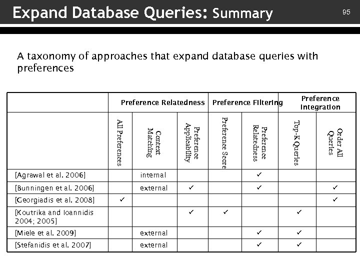 Expand Database Queries: Summary 95 A taxonomy of approaches that expand database queries with
