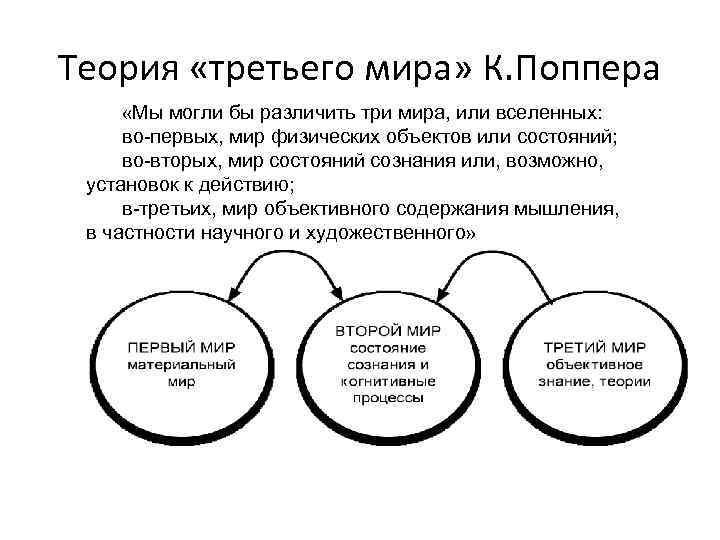 Теория трех миров карла поппера