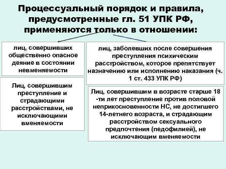 Процессуальный порядок и правила, предусмотренные гл. 51 УПК РФ, применяются только в отношении: лиц,