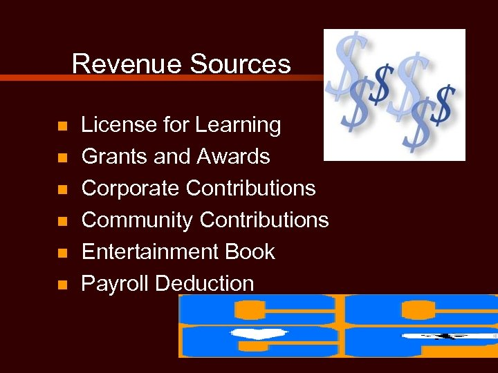 Revenue Sources n n n License for Learning Grants and Awards Corporate Contributions Community