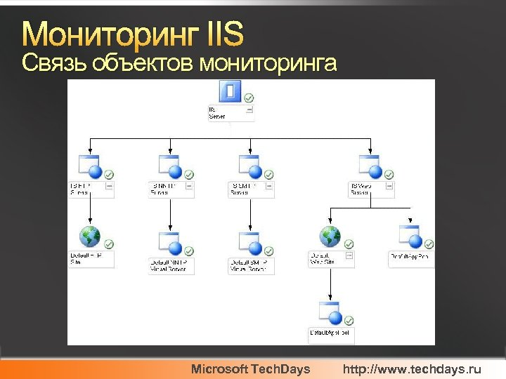 Мониторинг IIS Связь объектов мониторинга Microsoft Tech. Days http: //www. techdays. ru